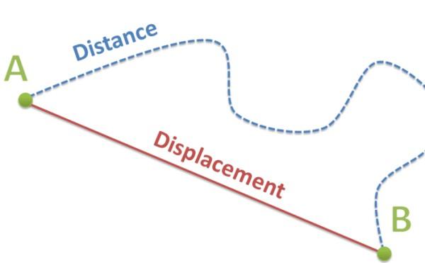 تسمى المسافة بين نقطة البداية ونقطة النهاية واتجاه الحركة