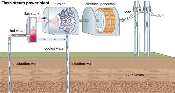 اشرح كيفية استخدام الطاقة الحرارية الجوفية لإنتاج الكهرباء