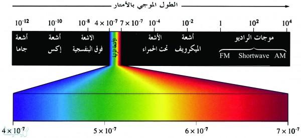 موجات الضوء المرئية أقصر من موجات الأشعة السينية