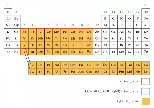 ما هو العنصر الأكثر نشاطًا في السلسلة الإنتقالية الأولى