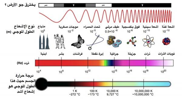 رتب أشكال الطاقة المشعة في الطيف الكهرومغناطيسي حسب أطوالها الموجية