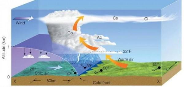 عندما تلتقي كتلة هوائية دافئة بكتلة باردة تسمى الجبهة
