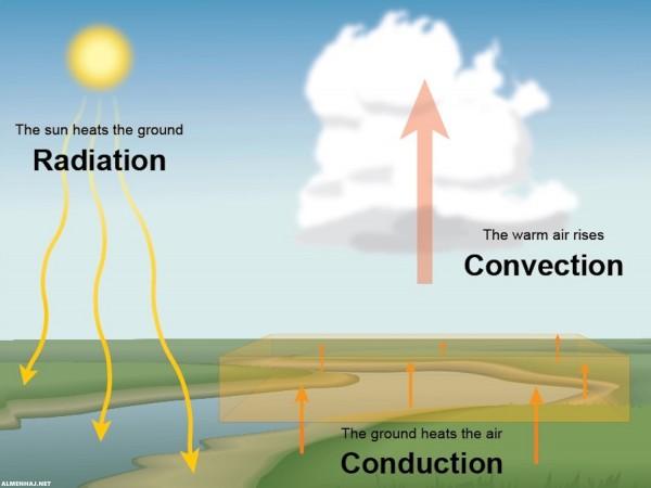 تسمى عملية ارتفاع الهواء الساخن وهبوط الهواء البارد بالتوصيل