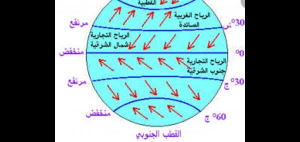 الرياح التجارية هي جزء من نظام يسمى الرياح