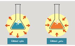 في التفاعلات الطاردة للحرارة ، تنتقل الطاقة من