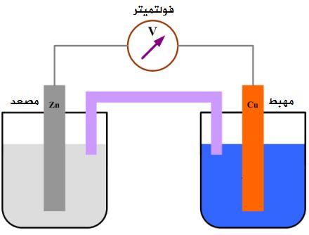 ما هي البطارية التي تحدث فيها تفاعلات الأكسدة والاختزال