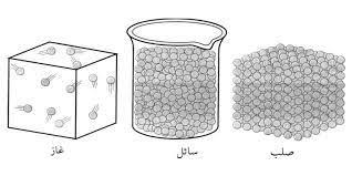 حالة مادة ليس لها شكل ثابت أو حجم ثابت