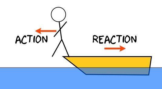لكل فعل رد فعل ، متساوٍ في المقدار ومعاكس في الاتجاه ... هذه العبارة تمثل
