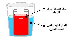 تنتقل الحرارة من الجسم البارد إلى الجسم الساخن