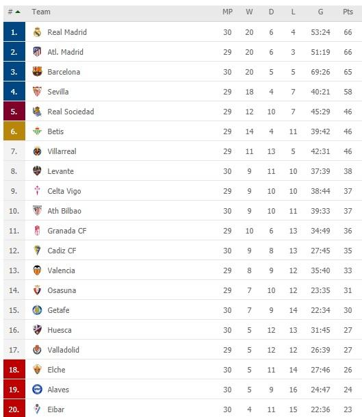 ترتيب الدوري الإسباني بعد سقوط برشلونة في الكلاسيكو