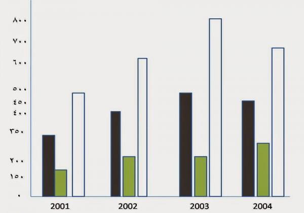 التمثيل بالأعمدة تستخدم فيه الأعمدة لتمثيل تكرار البيانات العددية