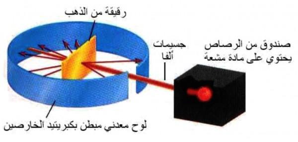 أي من النماذج الذرية التالية يعتمد على تجربة رذرفورد