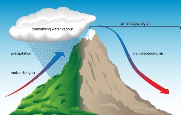 الأمطار التضاريسية تسقط في جميع فصول السنة