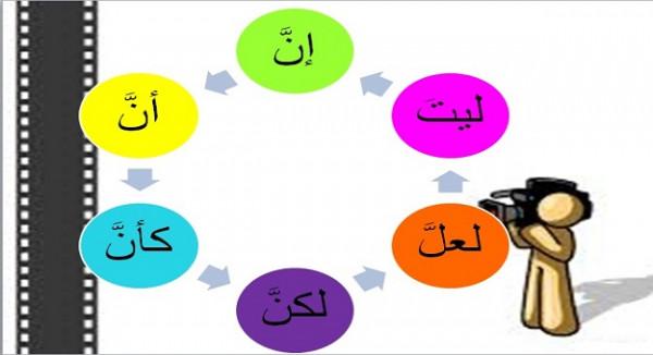 تعمل الحروف الناسخة نفس عمل الأفعال الناسخة في المبتدأ والخبر